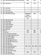 Education News-Ram Lal Anand College Second Cut off 2014