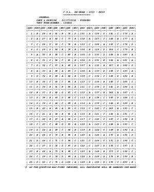 SSC-SSC CGL (Tier-I) Re-Exam 2013: Answer Key (2)