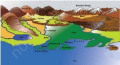 IAS-PCS-MAJOR LANDFORMS OF THE EARTH