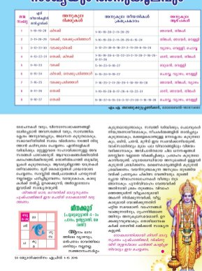 Jyothisharatnam Fortnightly-April 1-15, 2016