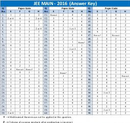 Engineering-JEE Main Solved Question Paper 2016 Answer Key